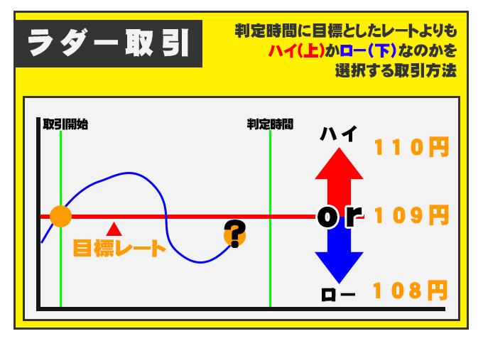 ラダー式の図