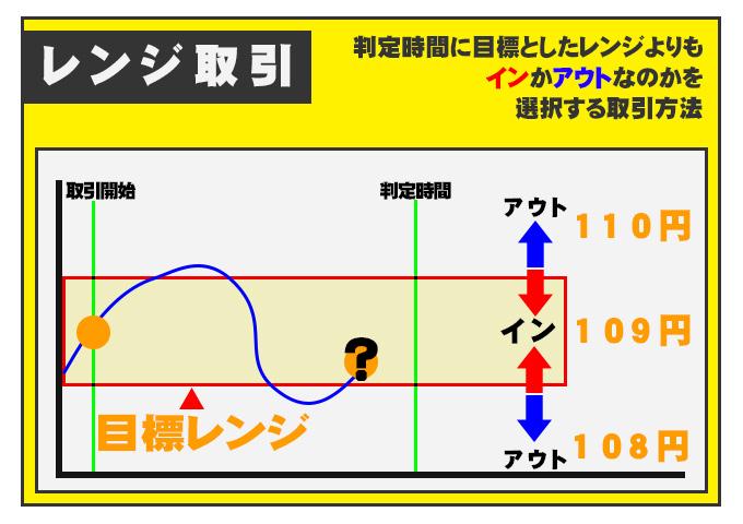 レンジ式の図
