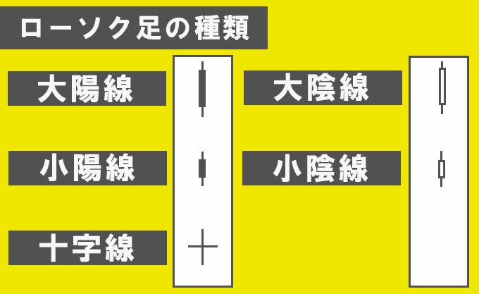 ローソク足の基本図